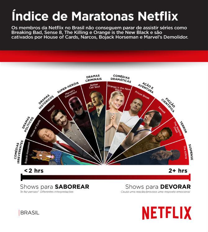 NETFLIX_-_Binge_Infographic_Brazil